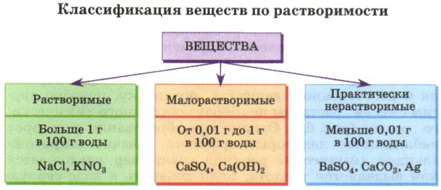 Схема 4. Классификация веществ по растворимости.  Способность вещества растворяться в воде называют растворимостью.