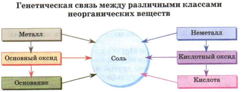Составьте схемы генетической связи соединений5