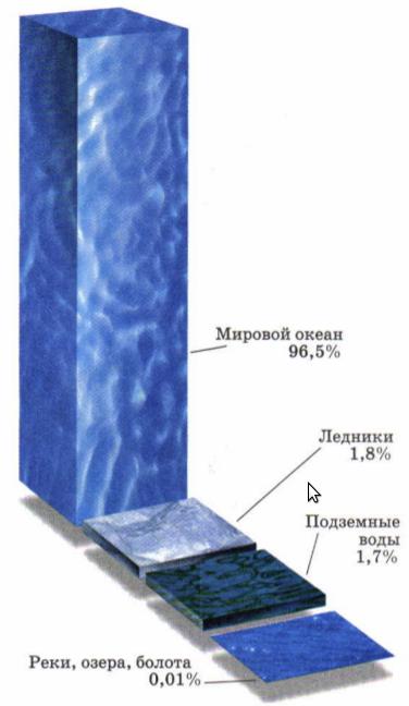 Основная часть гидросферы - вода морей и океанов.  Подземных вод и ледников в 26 раз меньше.